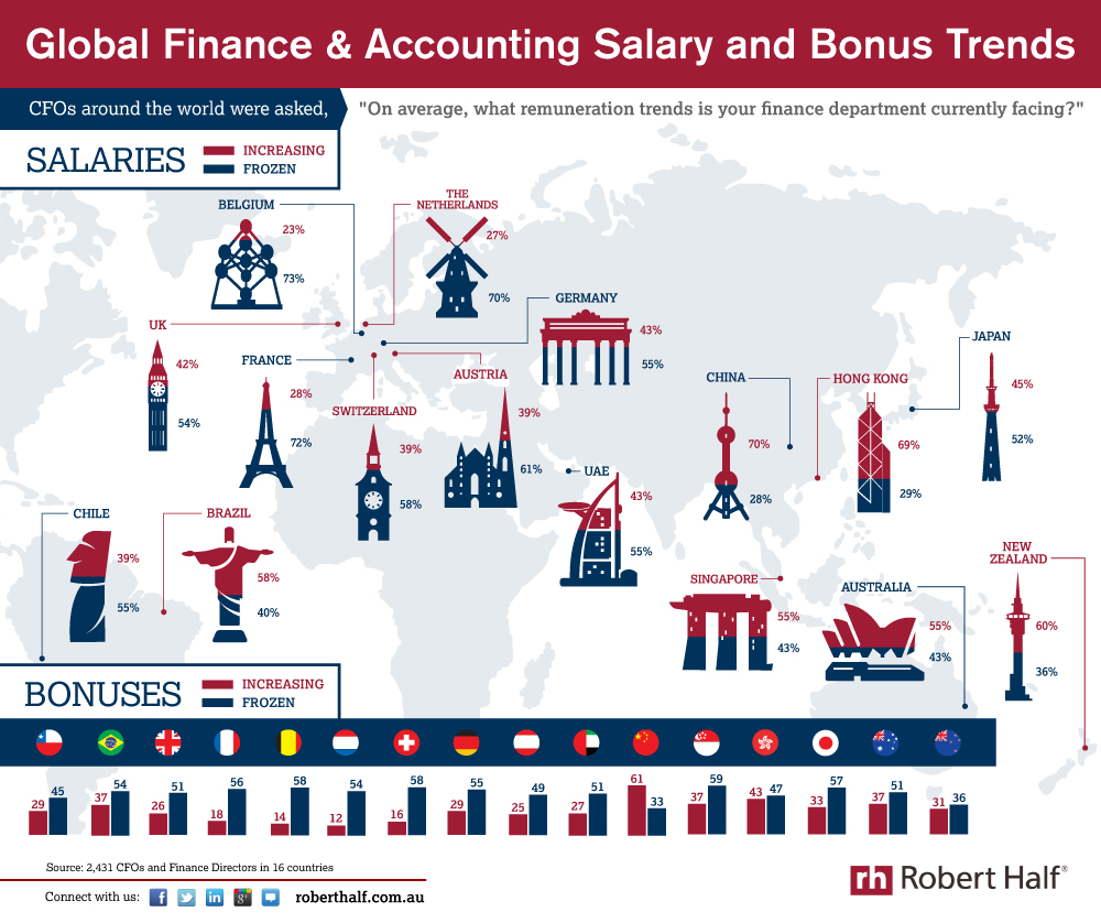 The Salary Trend For CFOs Around The World