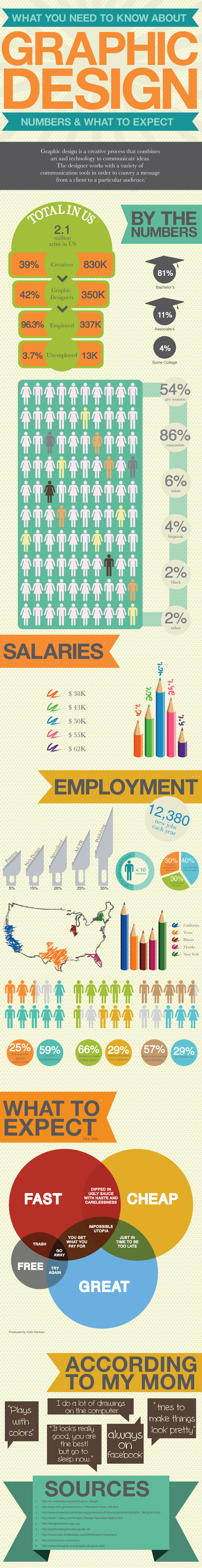 Careers In Numbers: Graphic Design