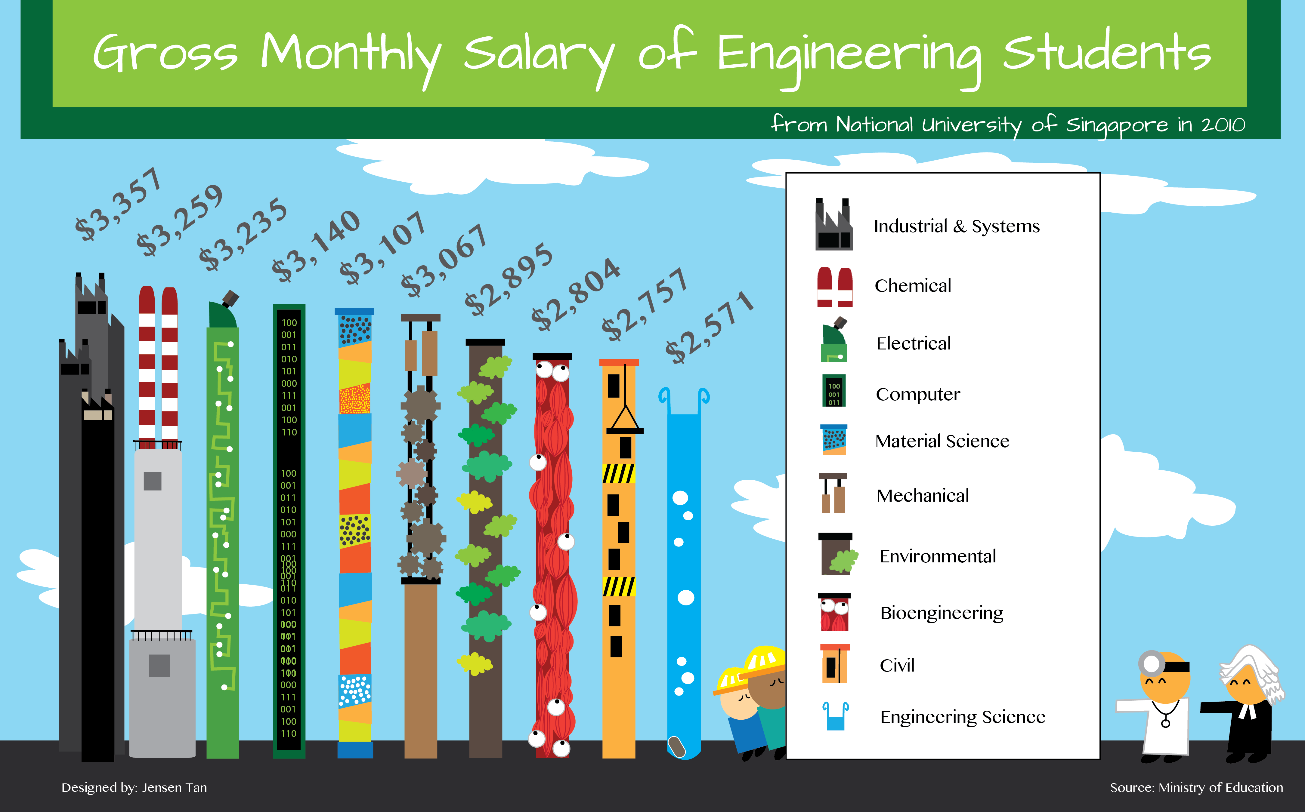Monthly Salary For Engineering Students In Singapore