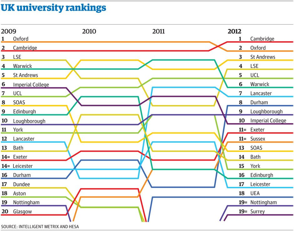 Top 20 Universities In The UK