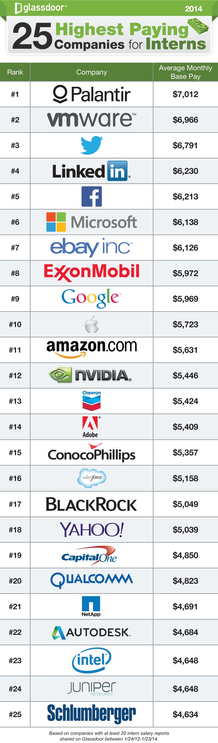 Top 25 Highest Paying Companies For Internships