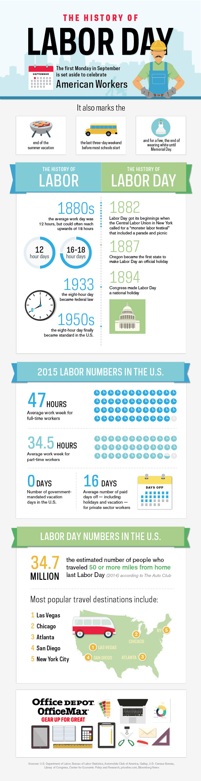 Do You Travel On Labor Days