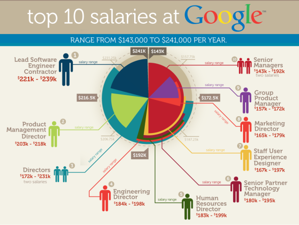 Top 10 Career Salaries At Google