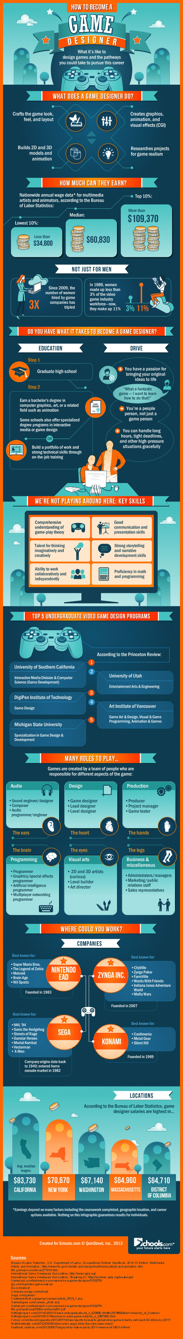 What You Need To Know About A Game Designer