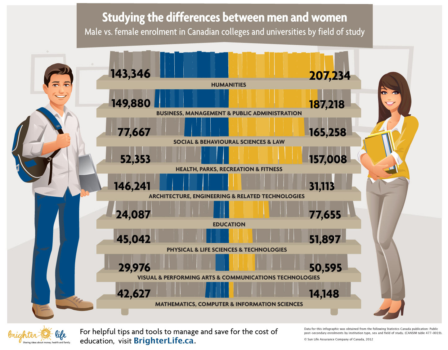 Male Vs Female Enrollments In Canada