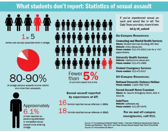 Are Women Getting Sexually Assaulted In College