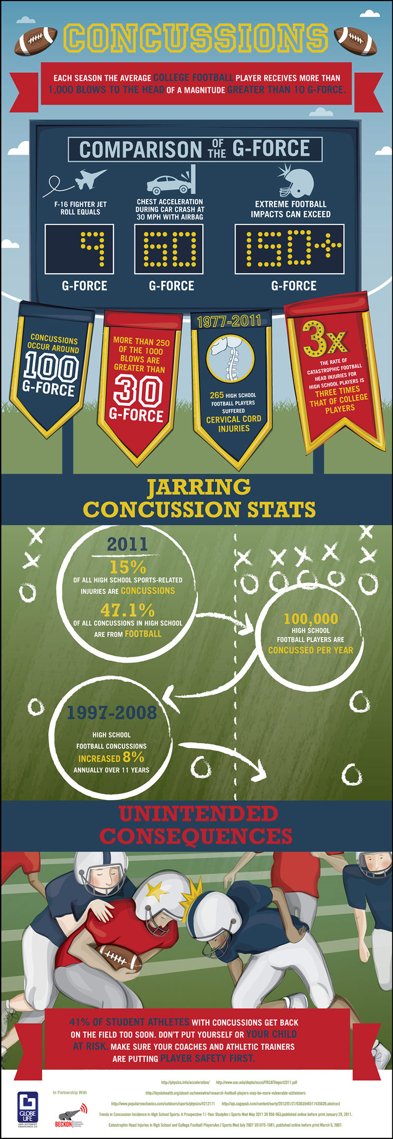 Concussions In College Football Players