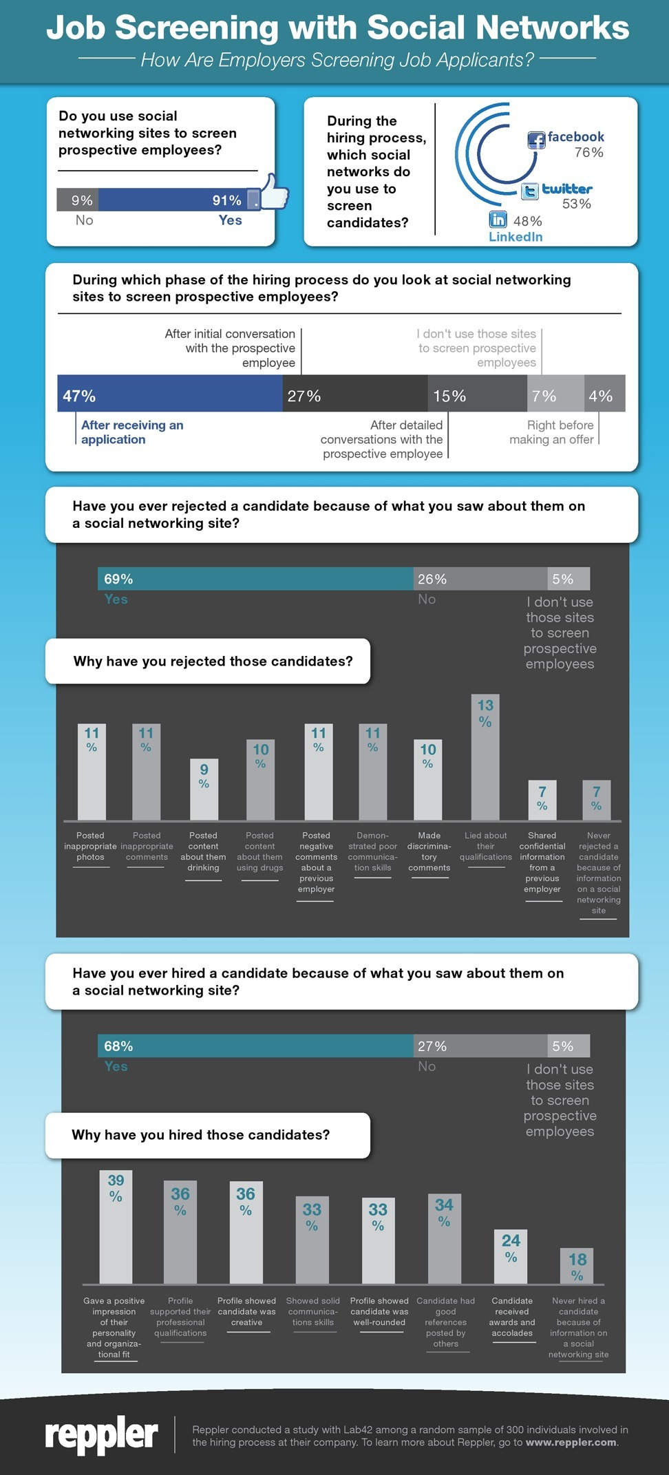 Survey Results: Are You Being Screened By Employers