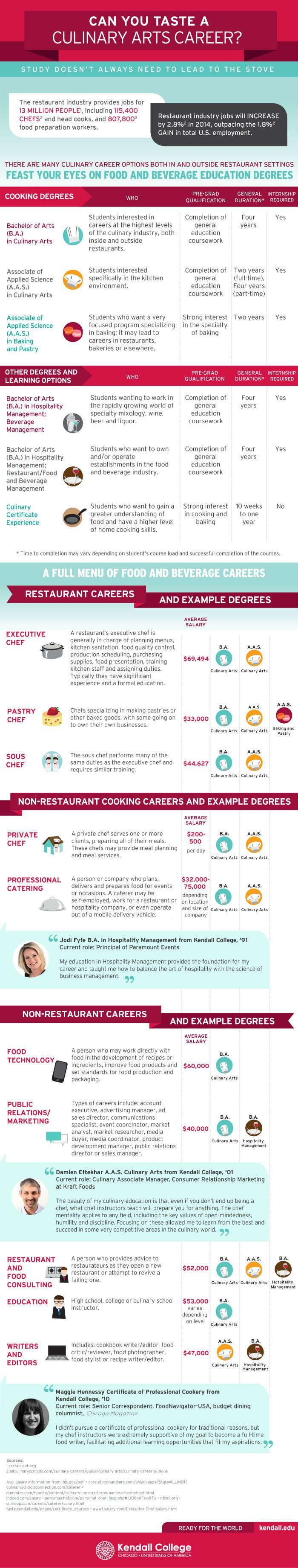 Careers And Degrees In Culinary Arts