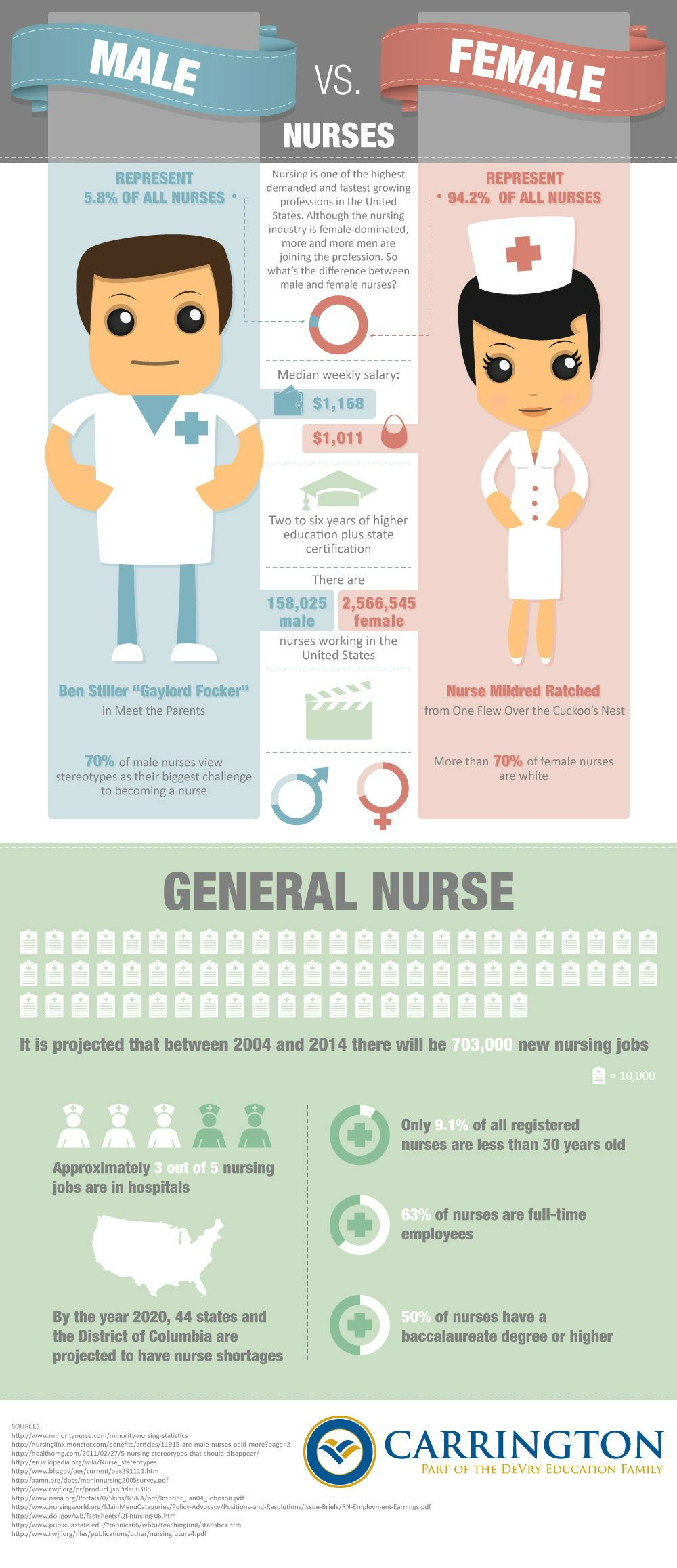 Male Nurses Vs Female Nurses
