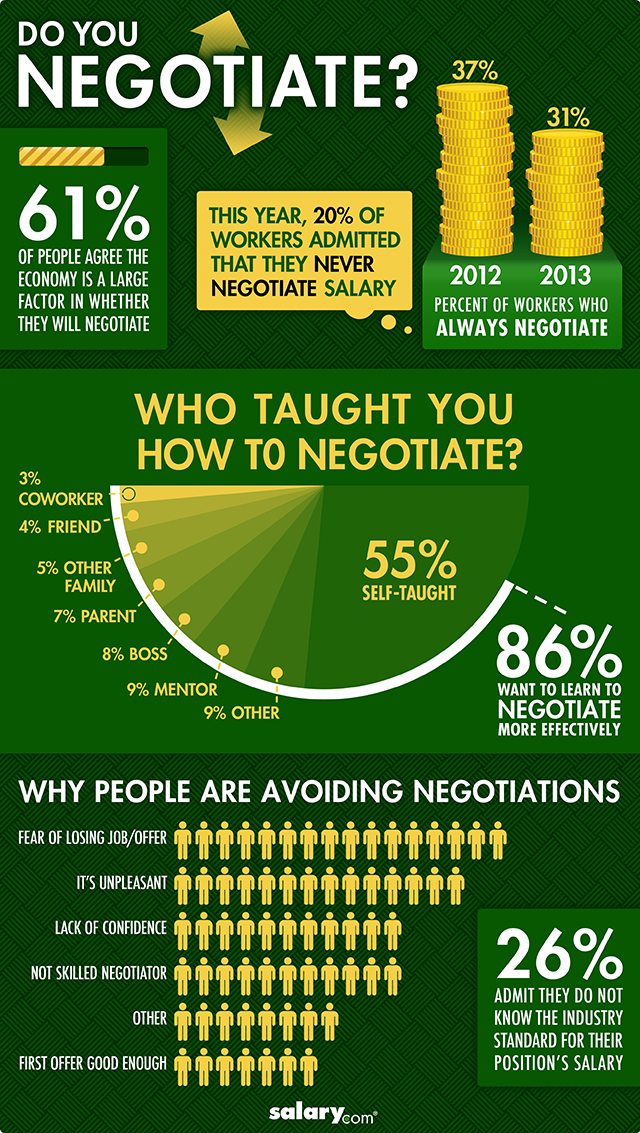 Survey Results: Do You Negotiate Your Salary