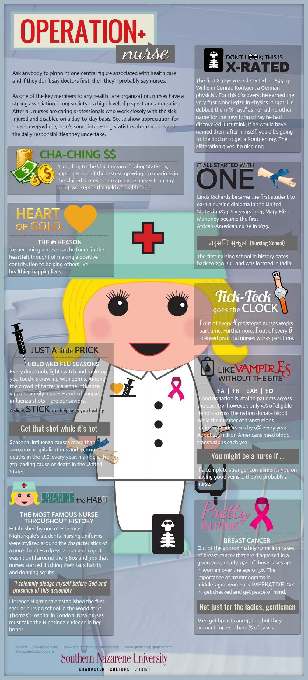 Cool Facts About Nurses