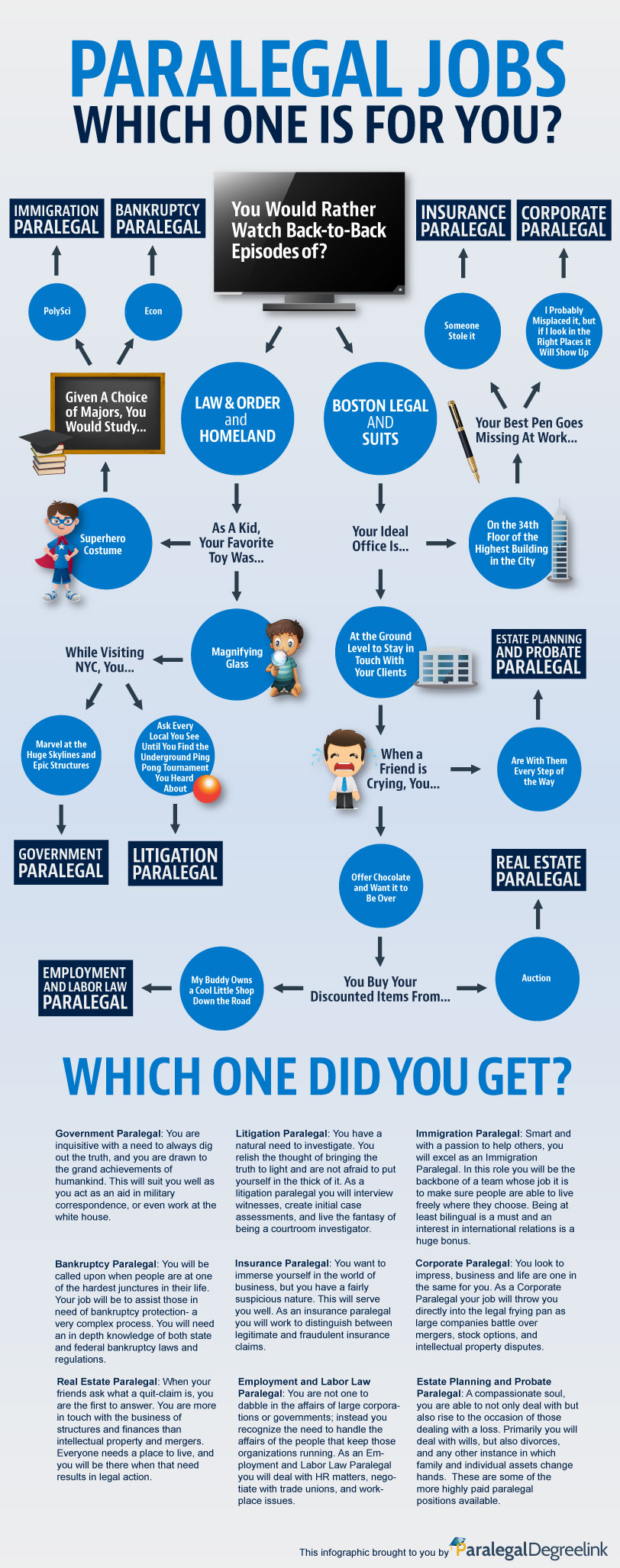 What Type Of Paralegal Is Right For You