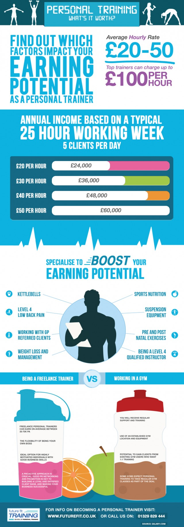 How Much Can Personal Trainers Make In The UK
