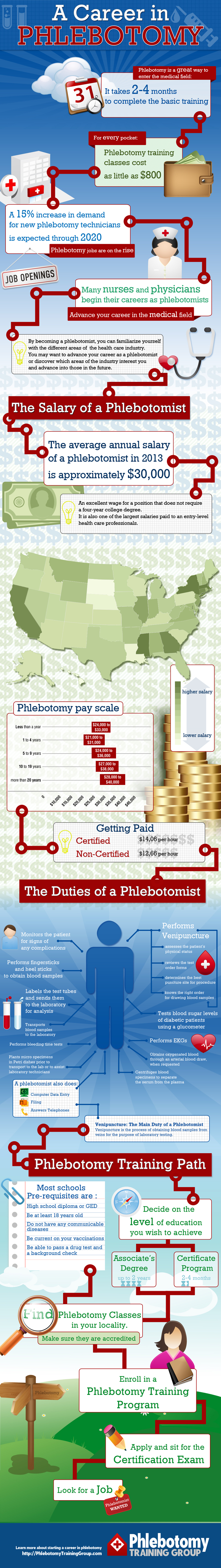Should I Become A Phlebotomist
