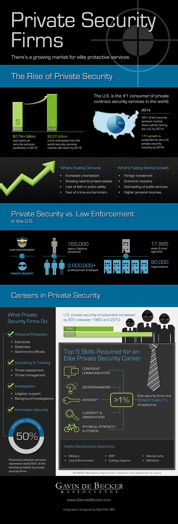 Careers In Private Security Infographic