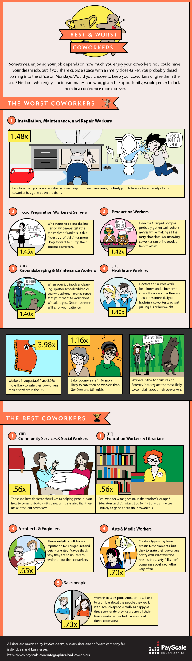 Which Job Has The Best And Worst Coworkers