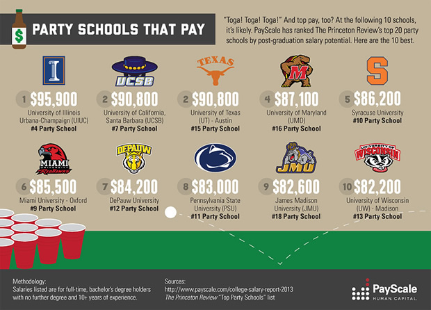 Best Party Schools And A High Salary For Their Grads Too