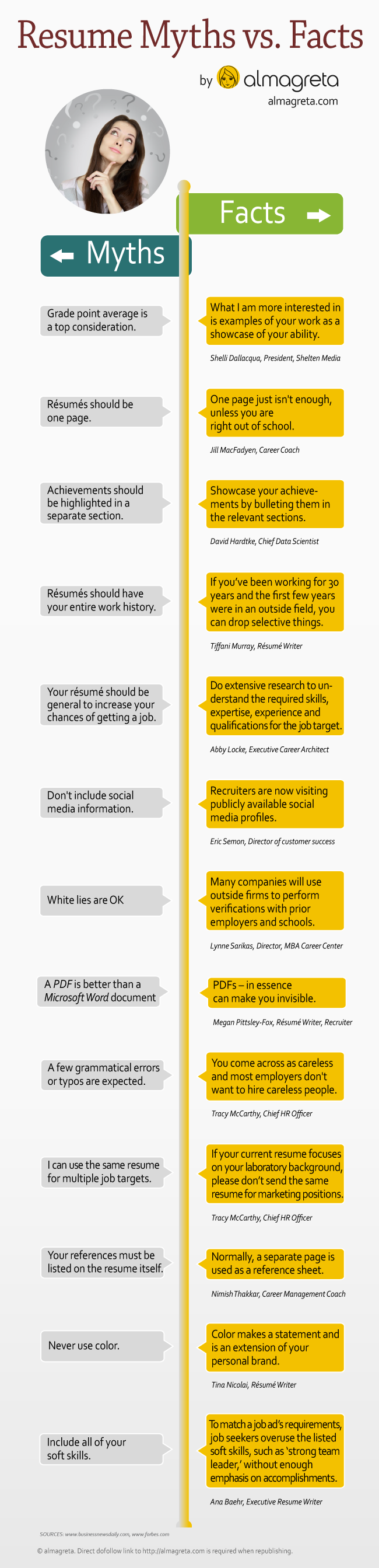 13 Resumes Myth Vs Facts