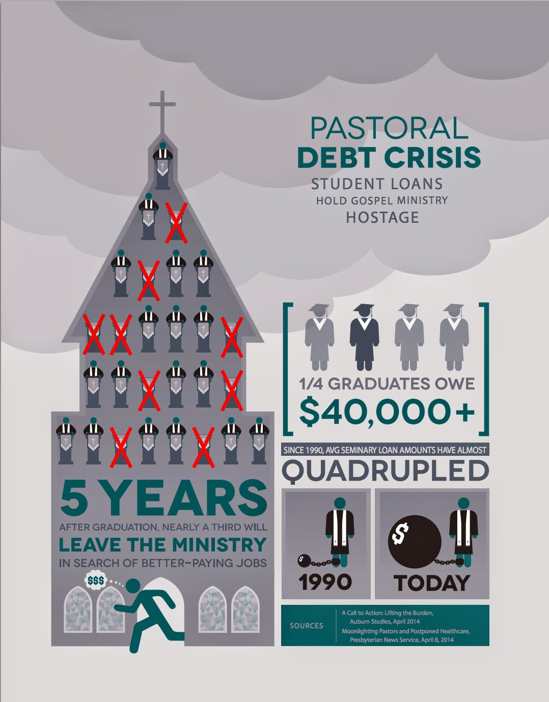 The Student Loan Debt Crisis For Pastors