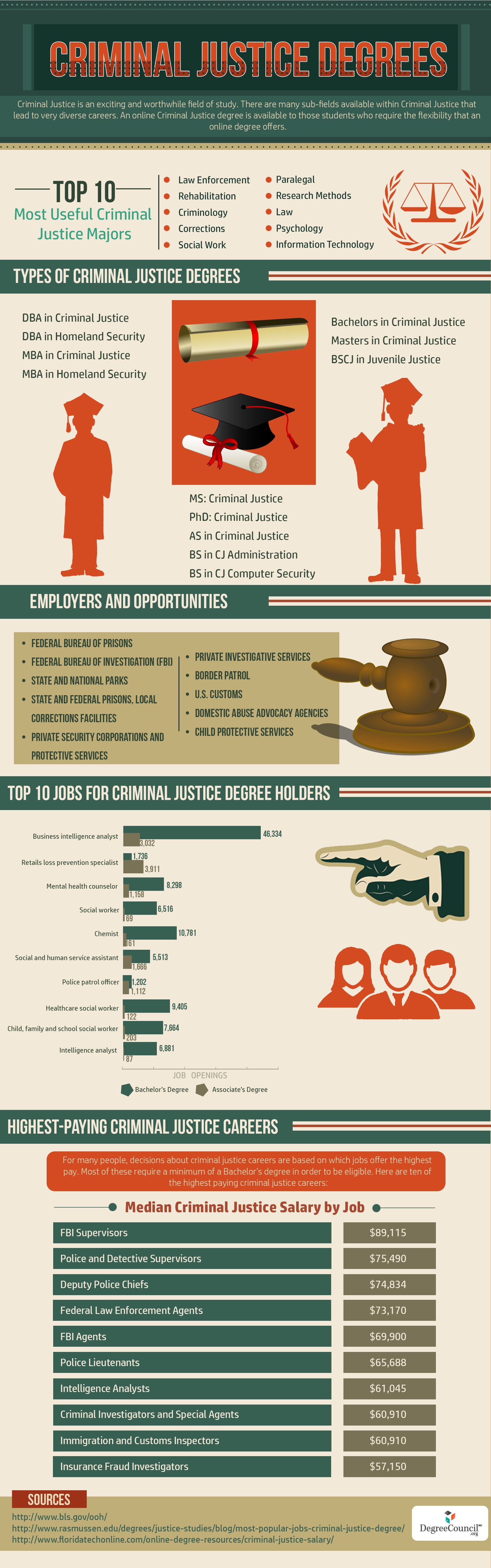 What Are The Best Criminal Justice Majors