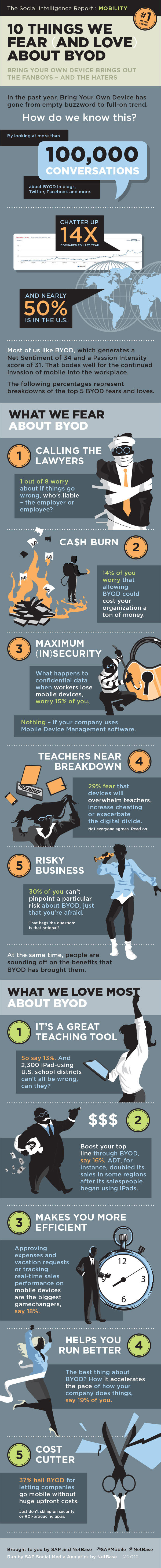 5 Dangers And Benefits Of BYOD