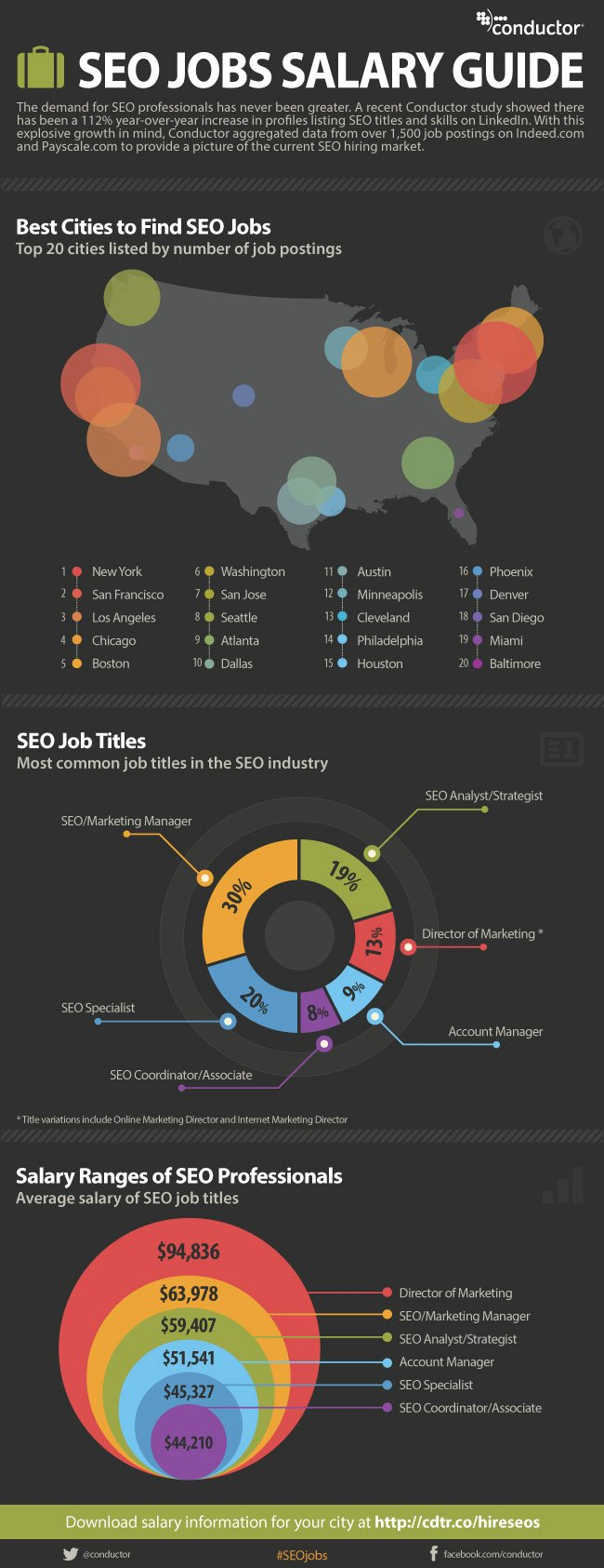 Best Cities To Find SEO Jobs