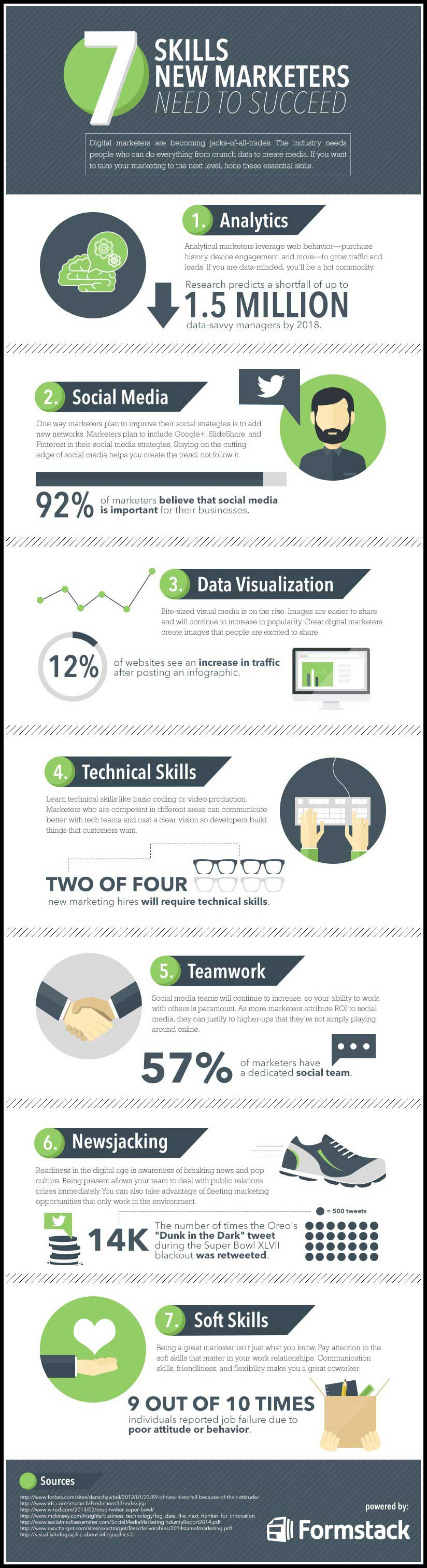 7 Skills Marketers Need To Succeed In 2015