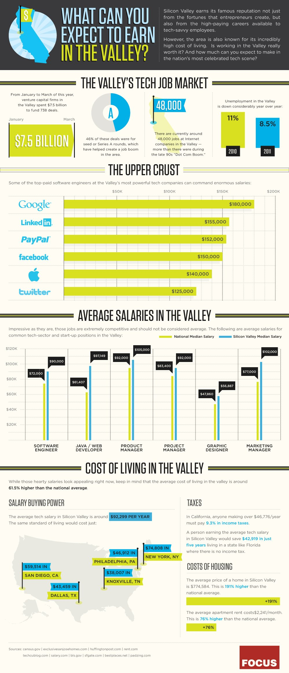 How Much Do People In Silicon Valley Make