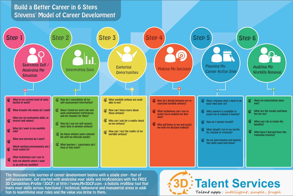 How To Build A Better Career In 6 Steps