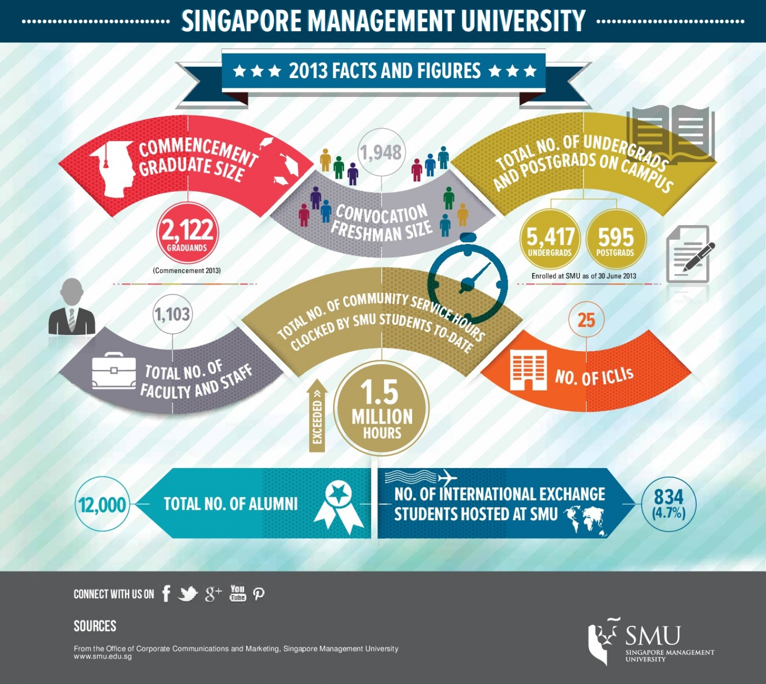 A Look Into Singapore Management University