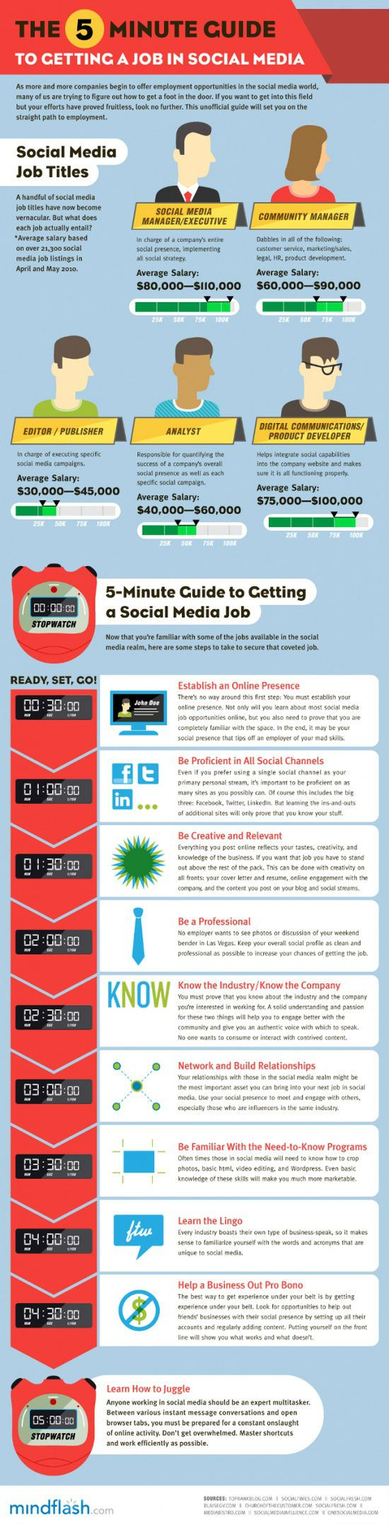 How To Get A Social Media Job In 5 Minutes