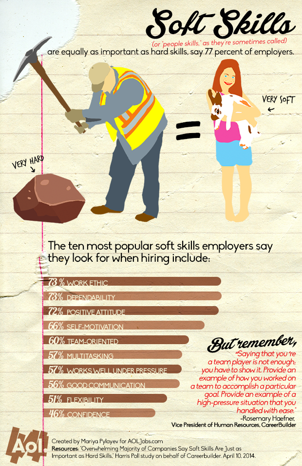 Top 10 Most Popular Skills According To Employers