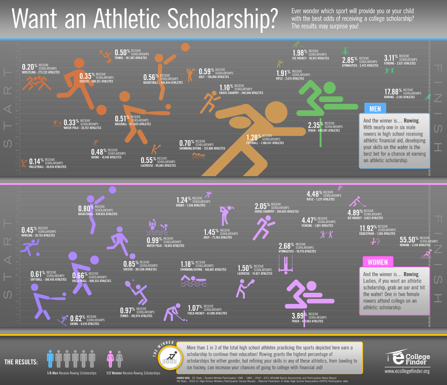 The Best Sport To Get You An Athletic Scholarship