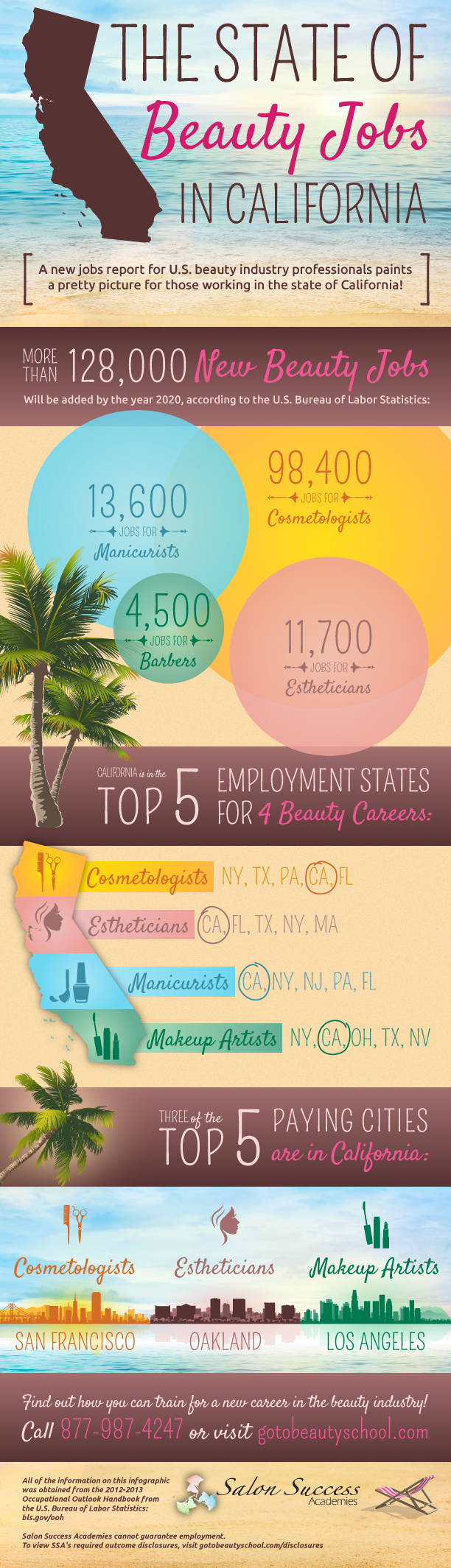 How Many Beauty Jobs Are In California