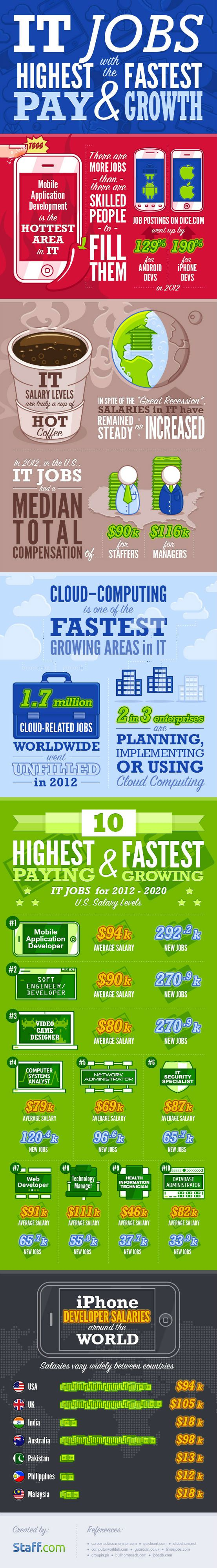 Top 10 Highest Paying And Fastest Growing IT Jobs