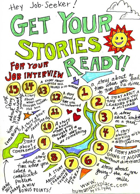 15 Job Stories For Your Job Interviews