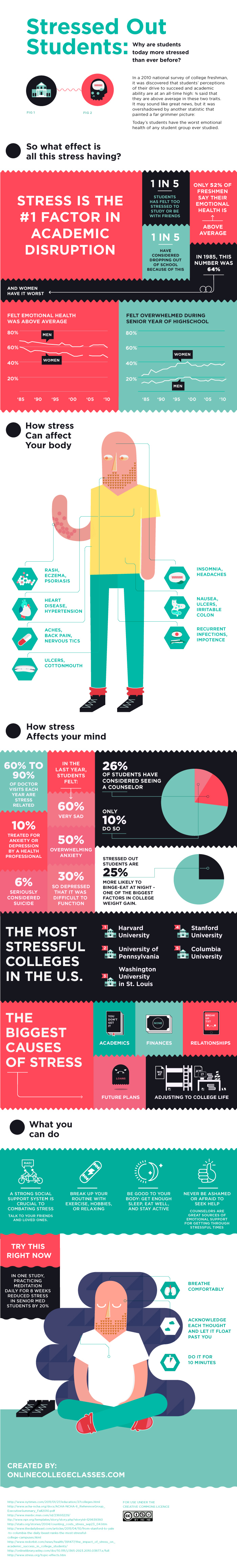 Survey Results: Are College Students Stressed Out