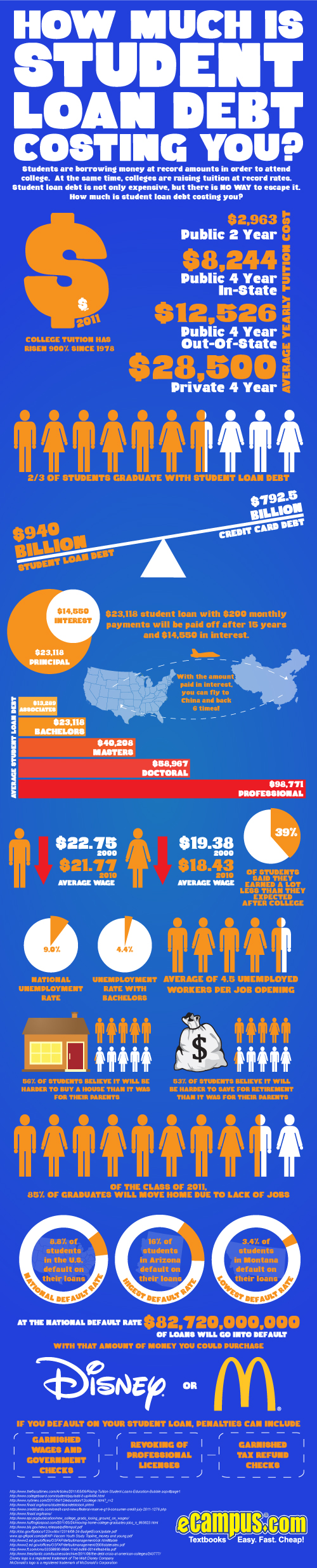 How Much Is The Average Student Loan Debt