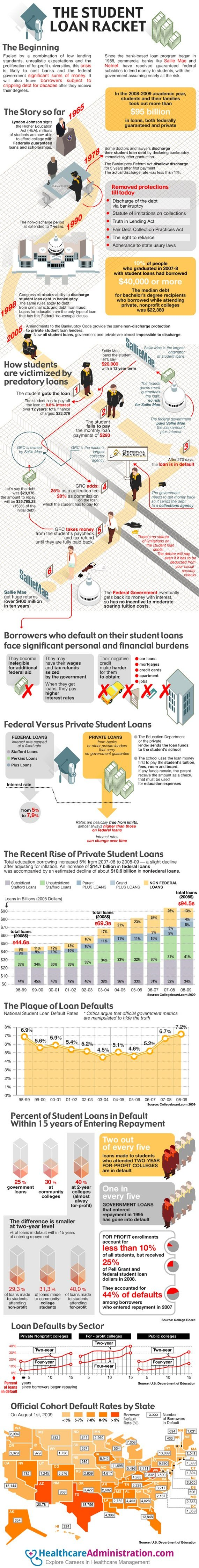 The Truth About Student Loans