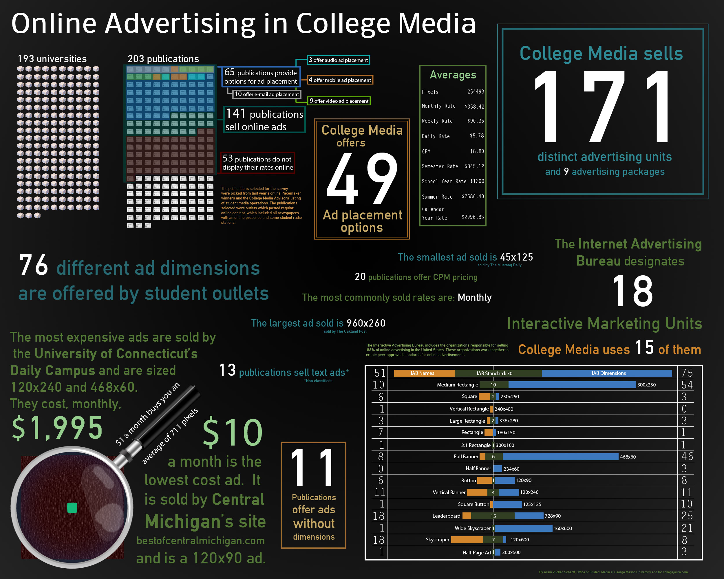 Advertising Options With College Media