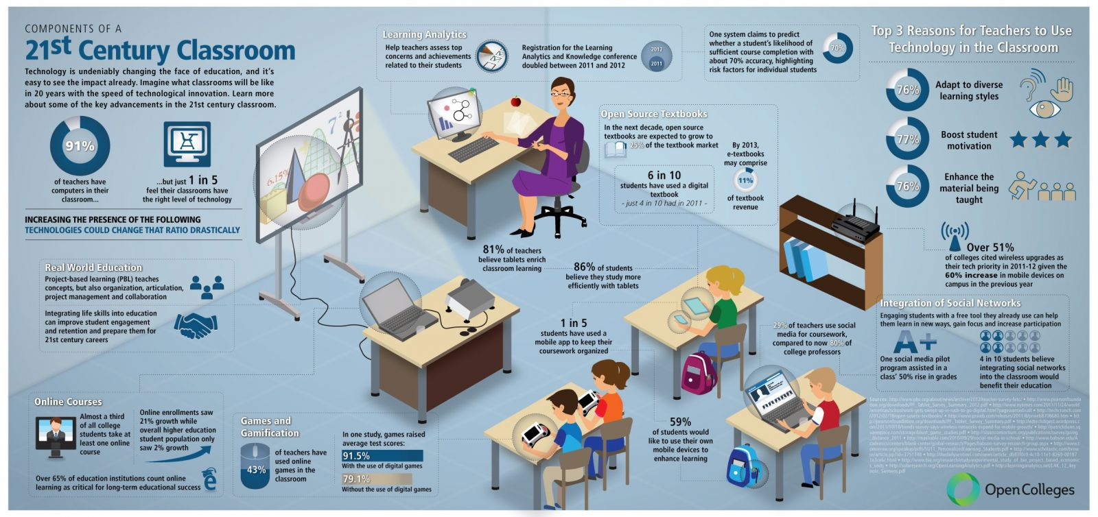 What Does A Modern Classroom Look Like