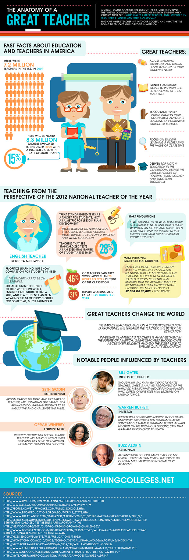 What Does A Great Teacher Look Like
