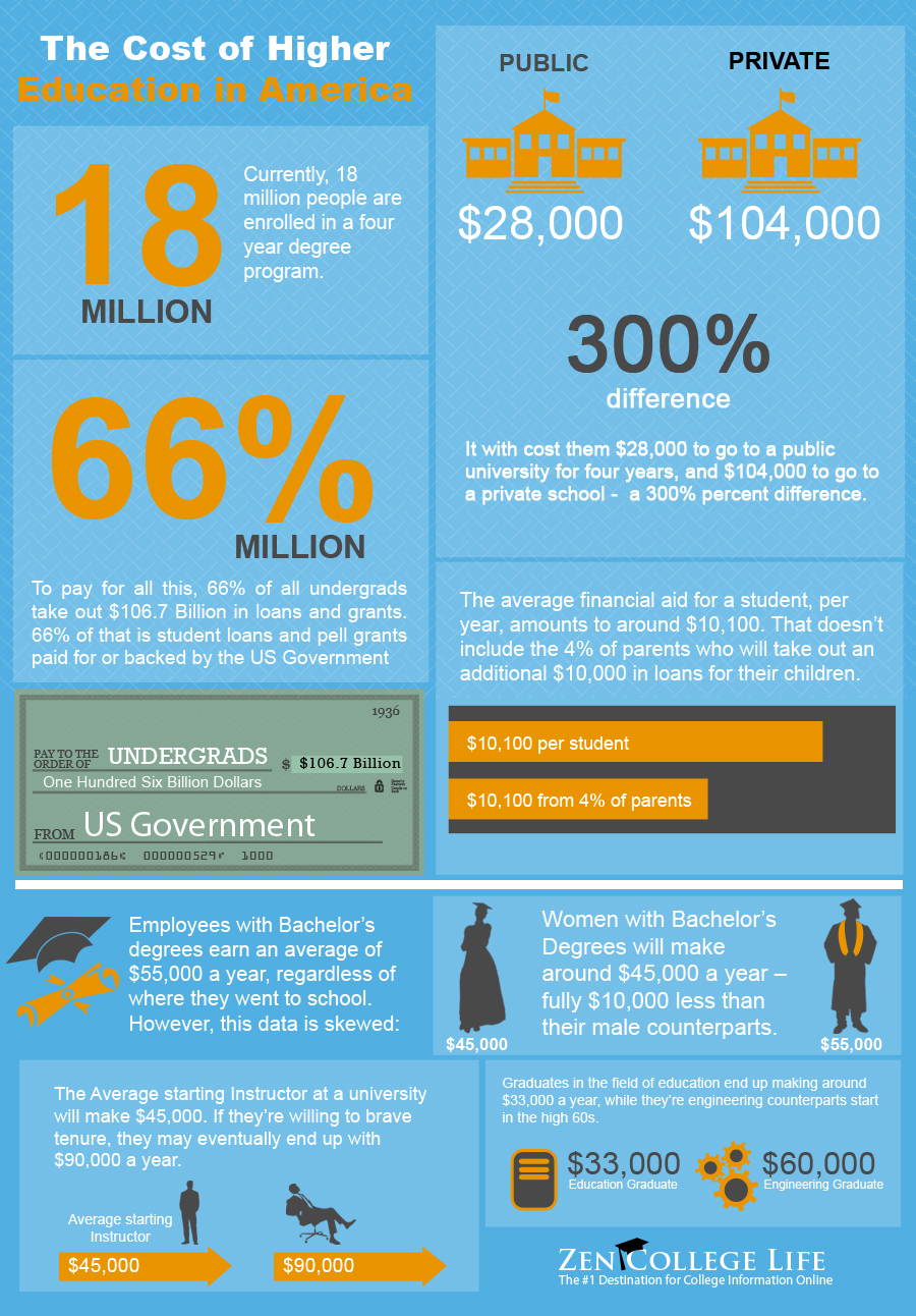 The Price For Higher Education In US