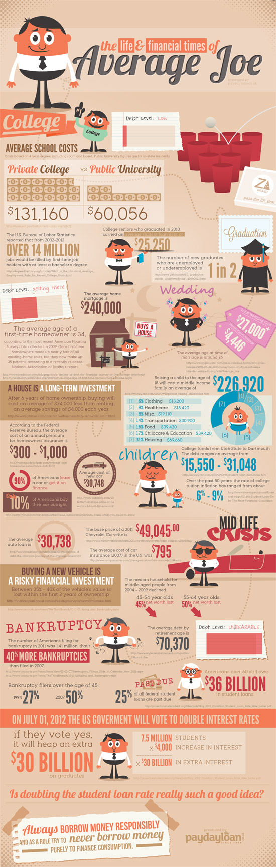 The Financial Life Of The Average Joe