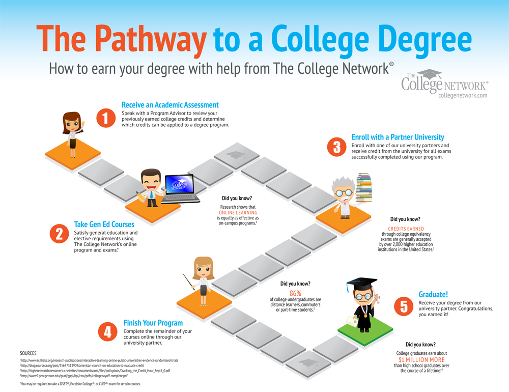 5 Simple Steps To A College Degree
