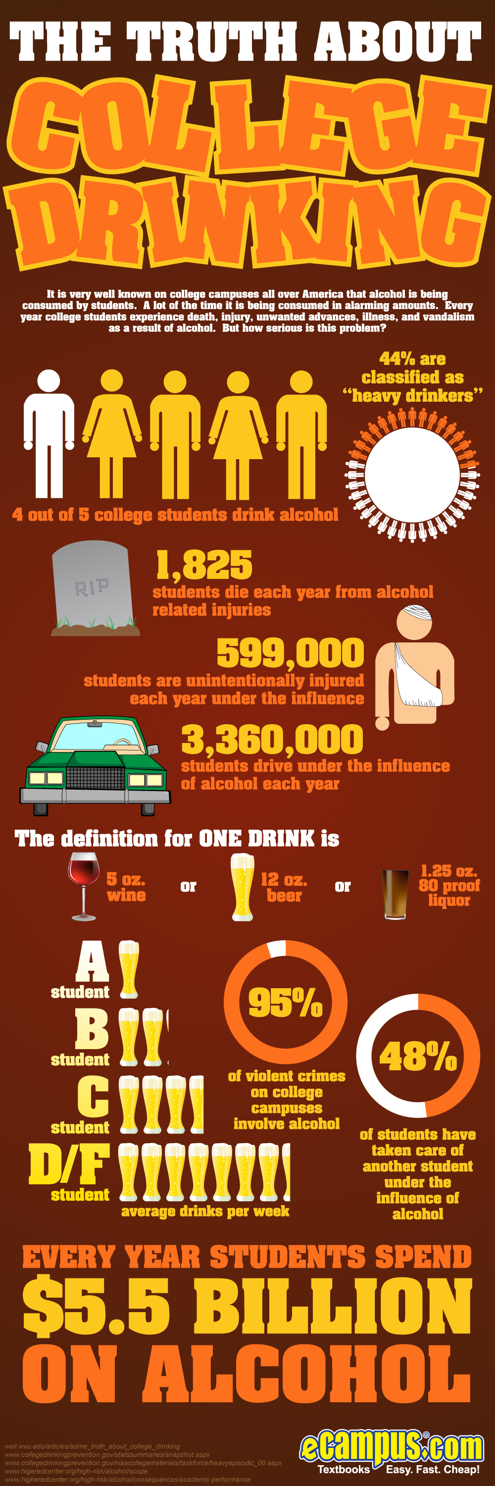 The Dangers Of College Drinking
