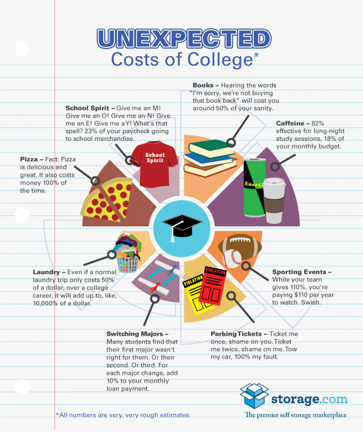 8 Unexpected Costs In College