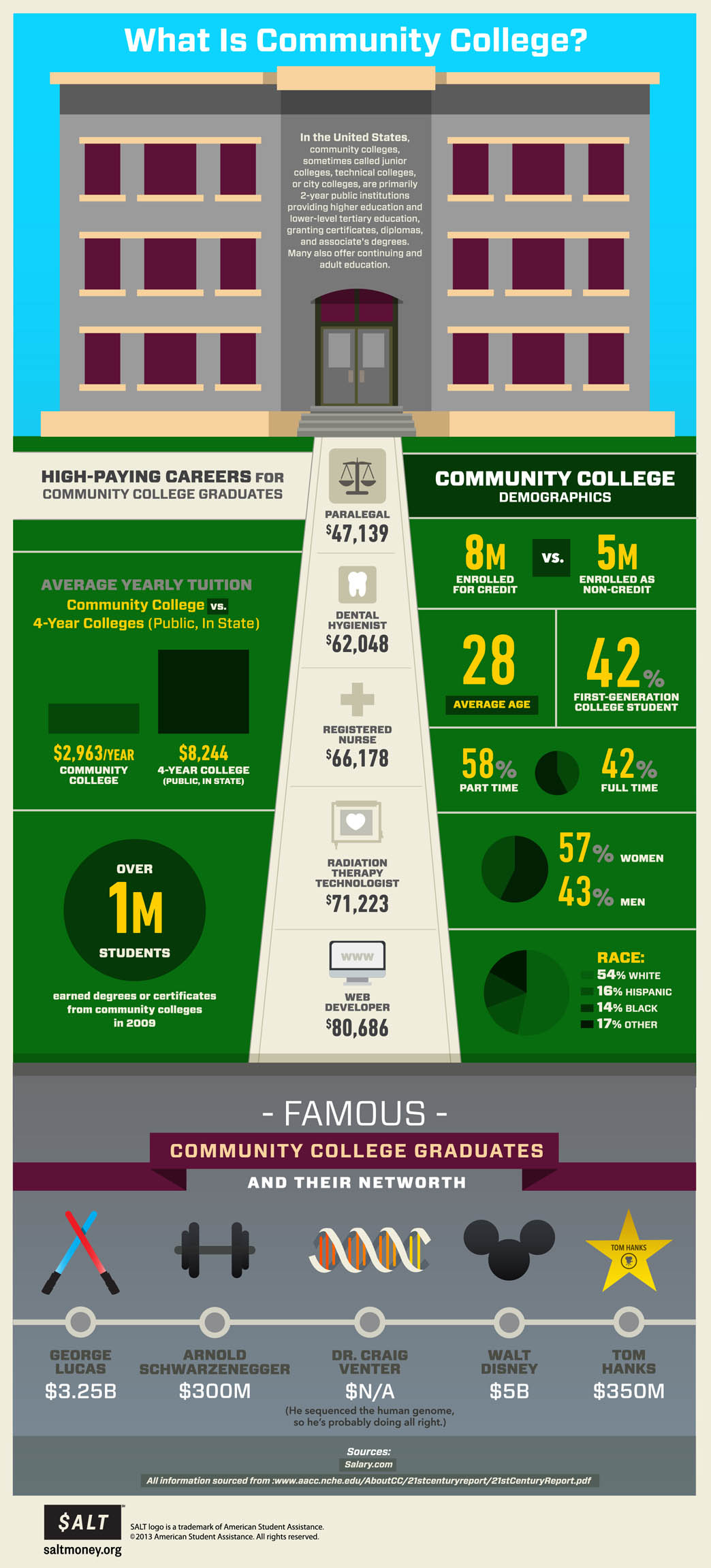 Should You Go To Community Colleges