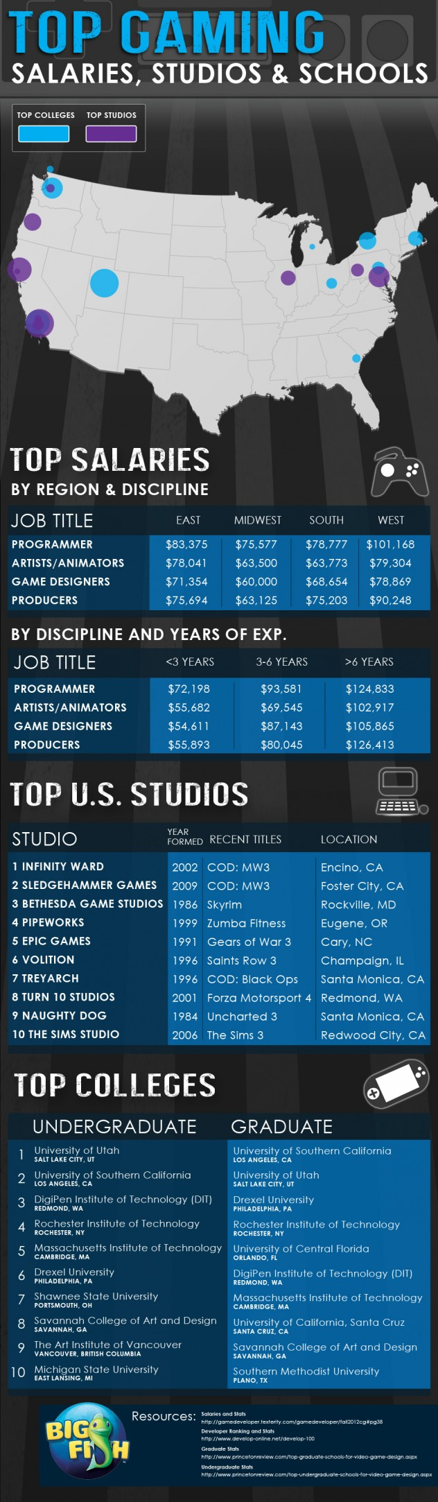 Top Gaming Salaries, Studios And Schools